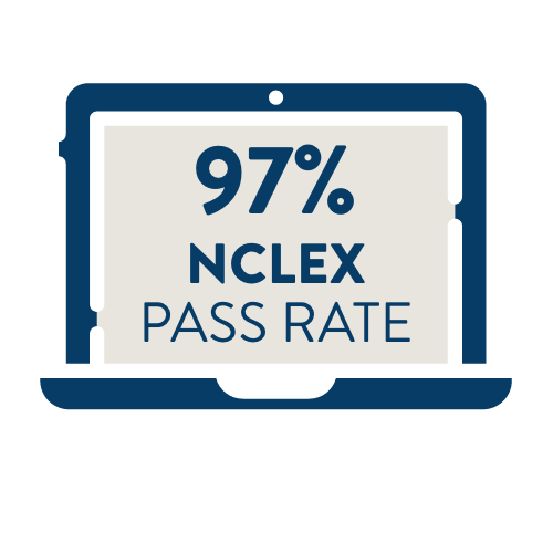 NCLEX Pass Rate is 97% - Beckfield College Registered Nursing - RN Program - Florence, KY