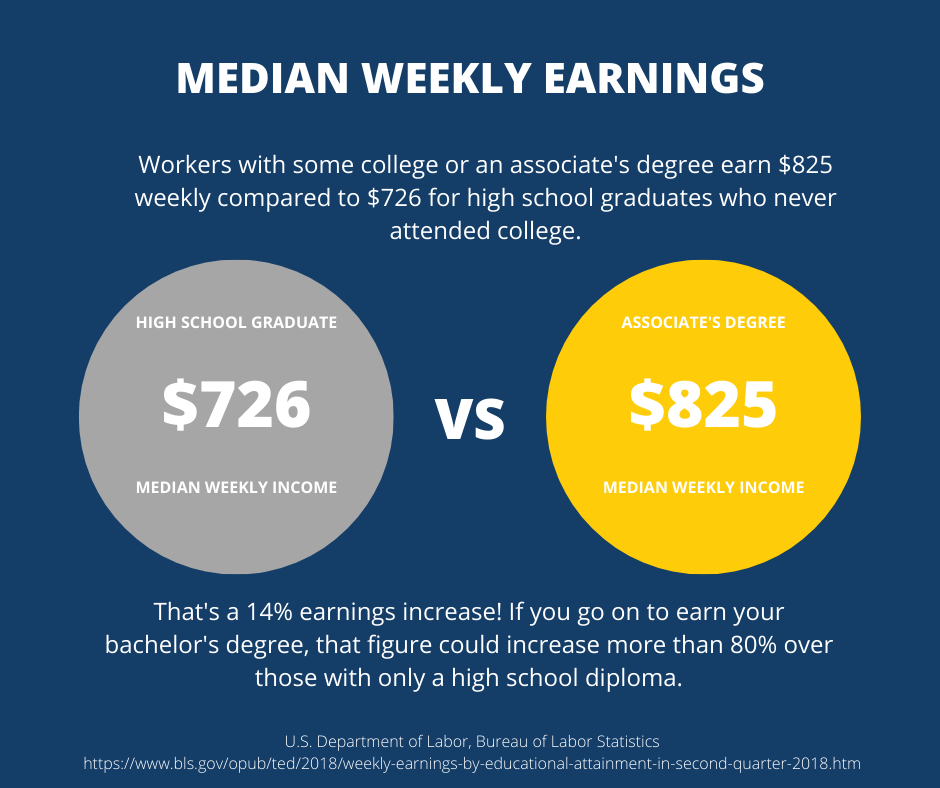 Median Earnings Statistics